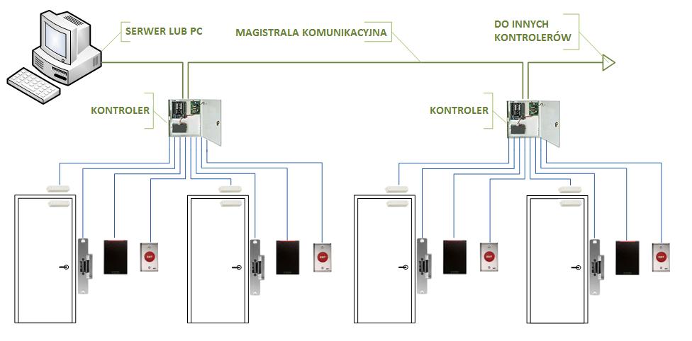 Kontrola Dostępu Gorz 243 W Wielkopolski